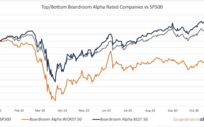 Performance ESG (Oct Update): Boardroom Alpha TOP 50 up +9.7% / BOTTOM 50 down -18.5%