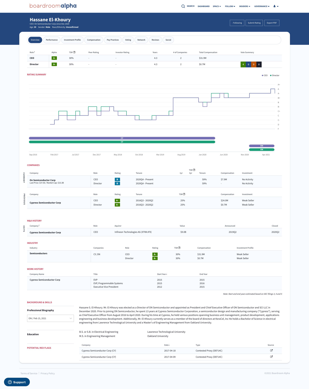Boardroom Alpha Person Profile Example