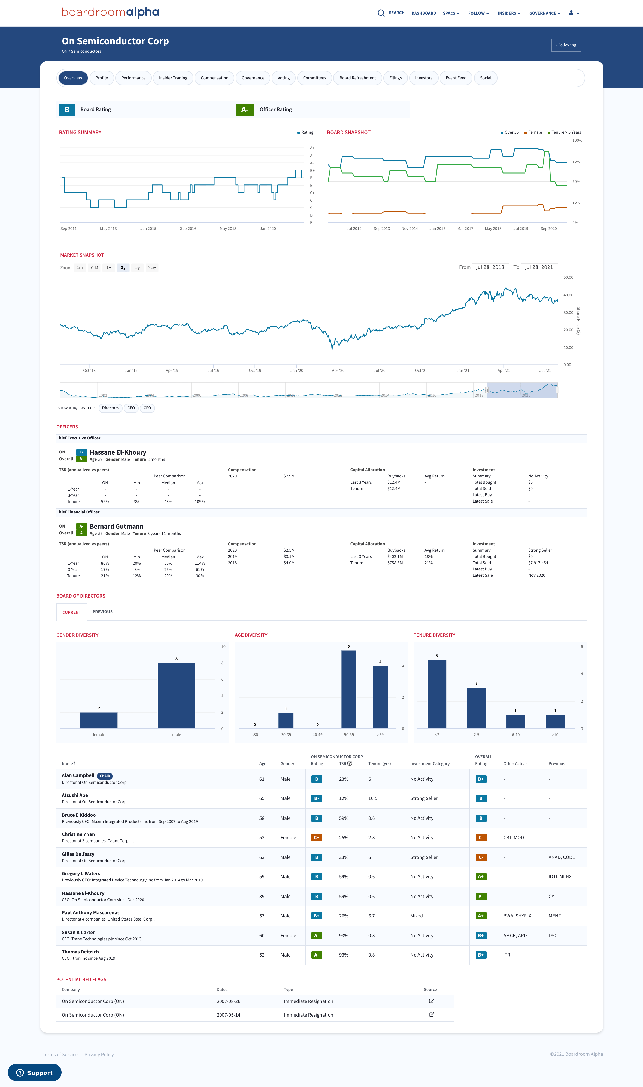 Boardroom Alpha Company Sample